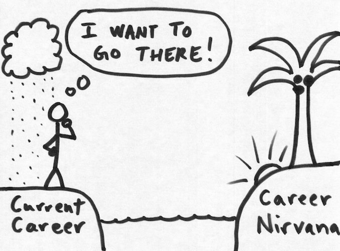 We'll help you get to your unique versin of Career Nirvana