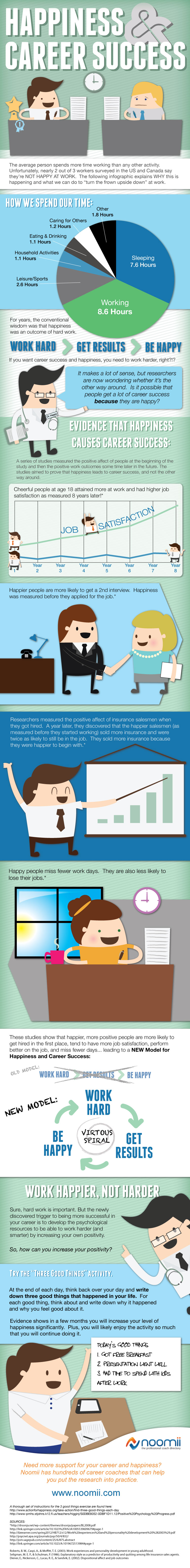Career Success & Happiness Infographic