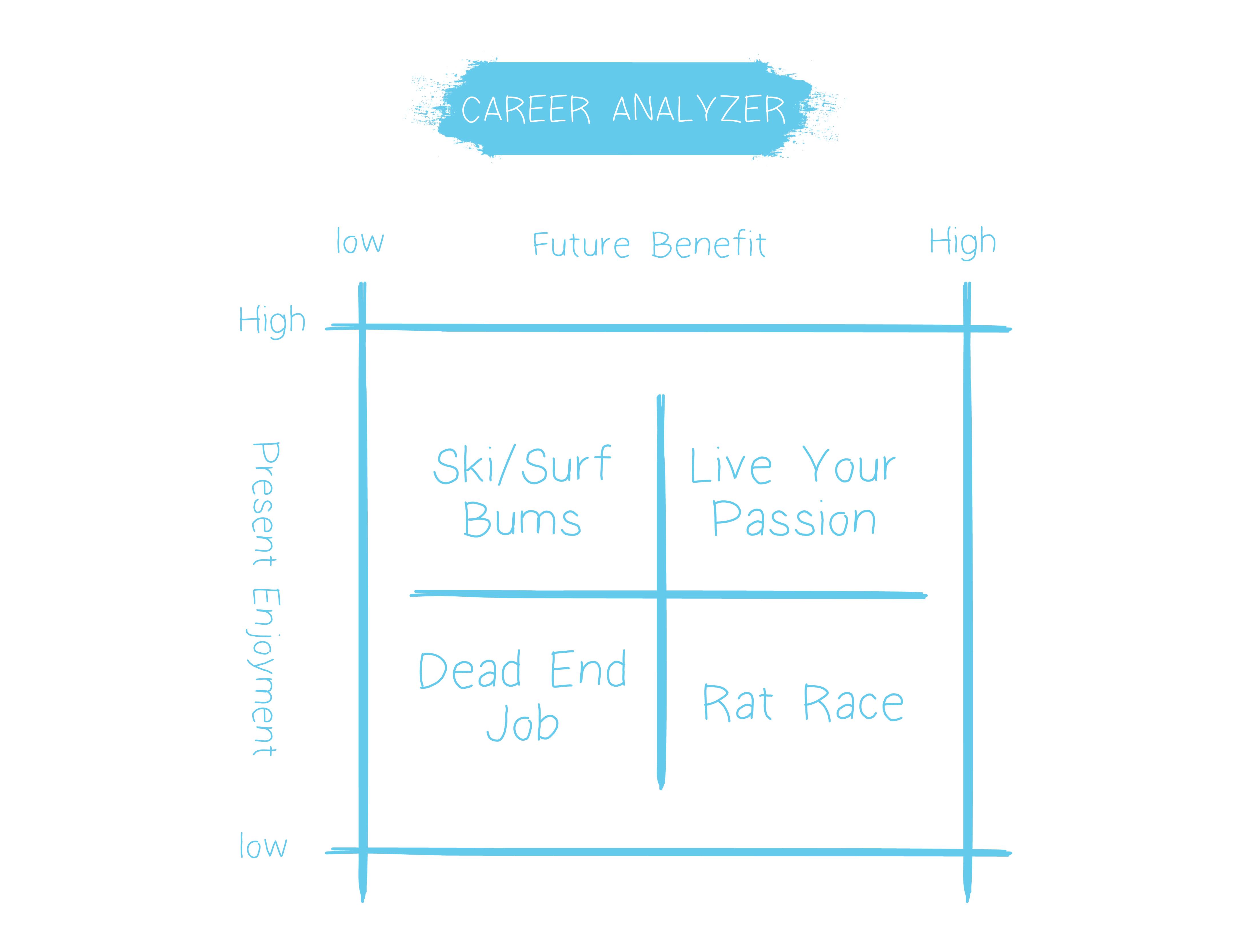 career analyzer