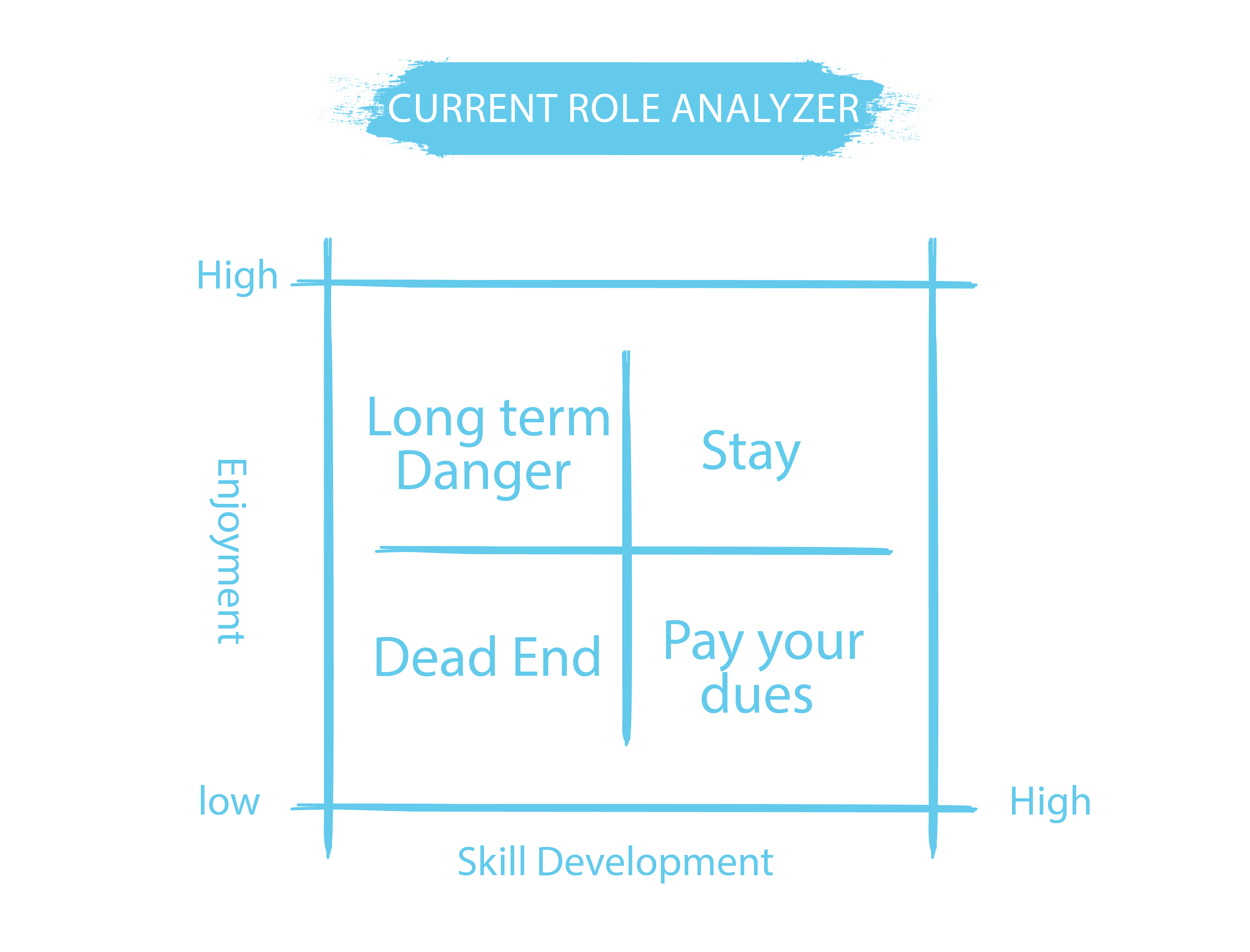 career coaching job analysis