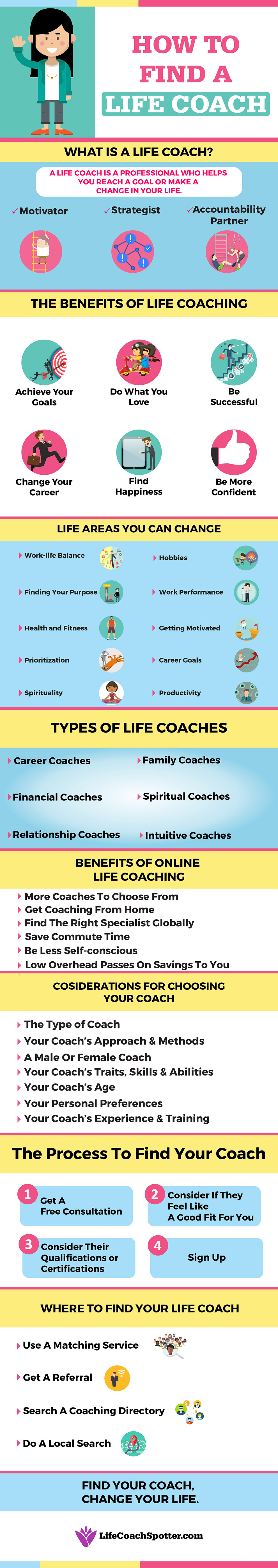 coaching infographic 1.cdr