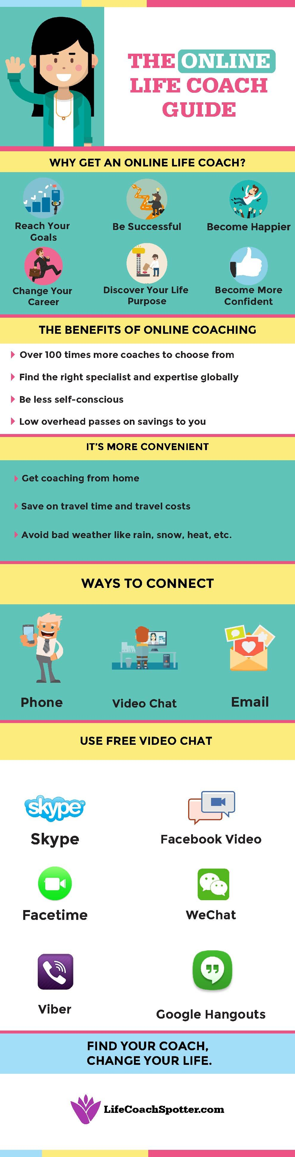 Inforgraphic: Online Life Coaching