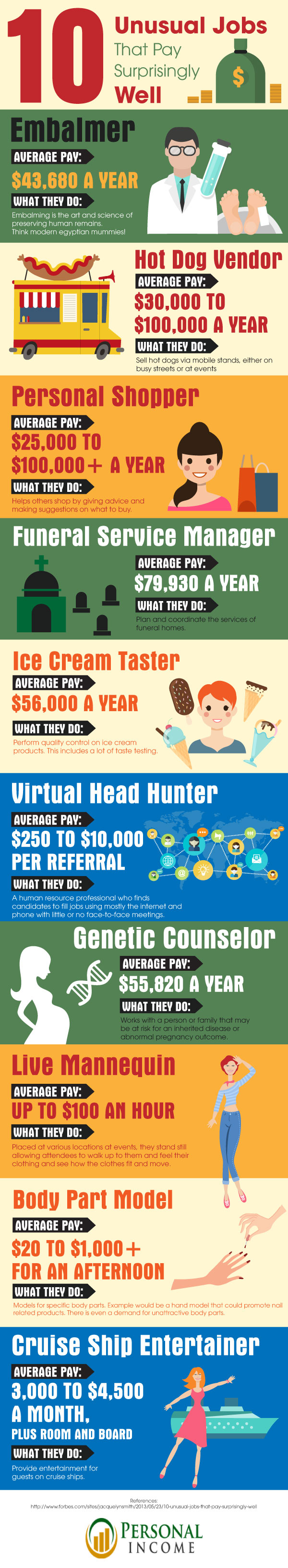 Infographic: Unusual Jobs That Pay Surprisingly Well