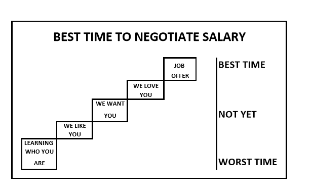 salary negotiation chart
